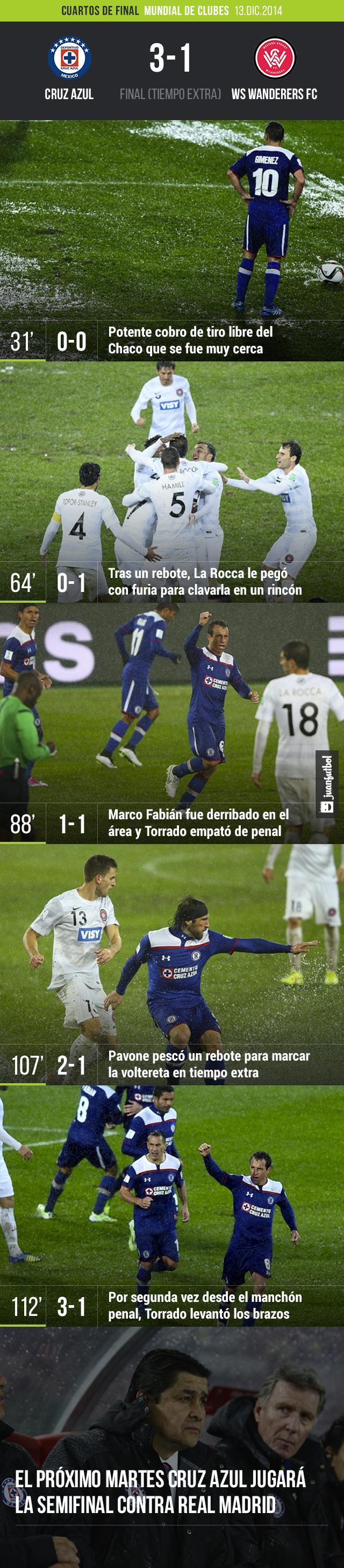 Cruz Azul vs. WS Wanderers