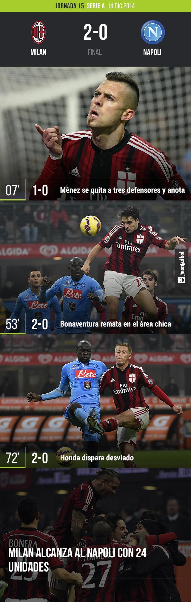El Milan vencio 2- 0 al Napoli como parte de la jornada 15 de la Sere A Italiana. Los goles estuvieron a cargo de Mánez y Bonaventura.