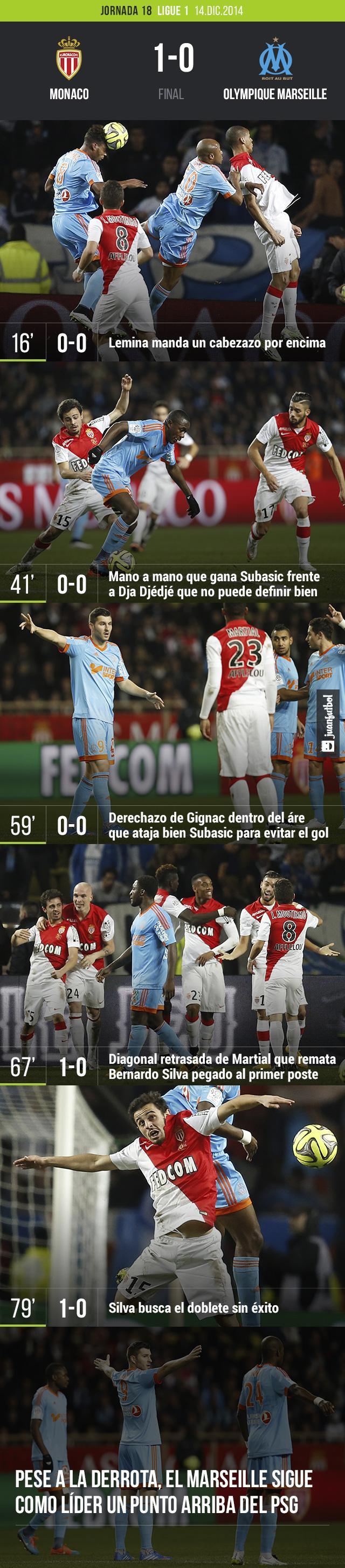 El Monaco vence 1-0 al Marseille con gol de Bernardo Silva