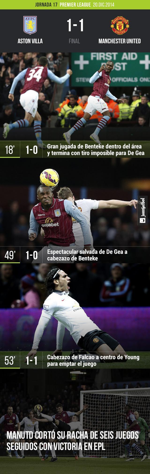 Manchester United empató en la Premier League 1-1 con Aston Villa con goles de Falcao y Benteke