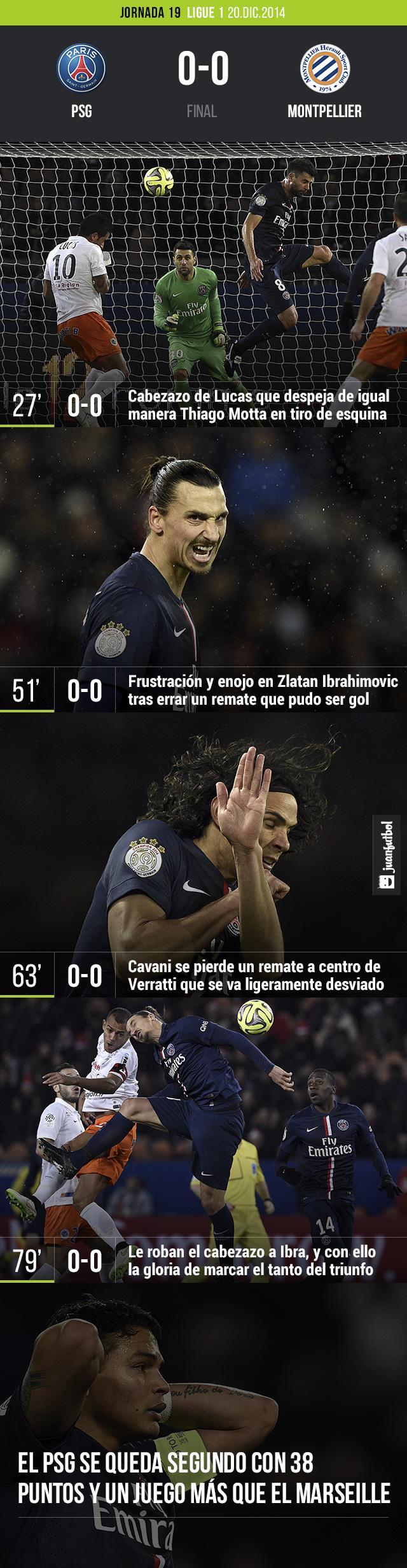 El PSG empató sin goles con el Montpellier y queda segundo en la tabla