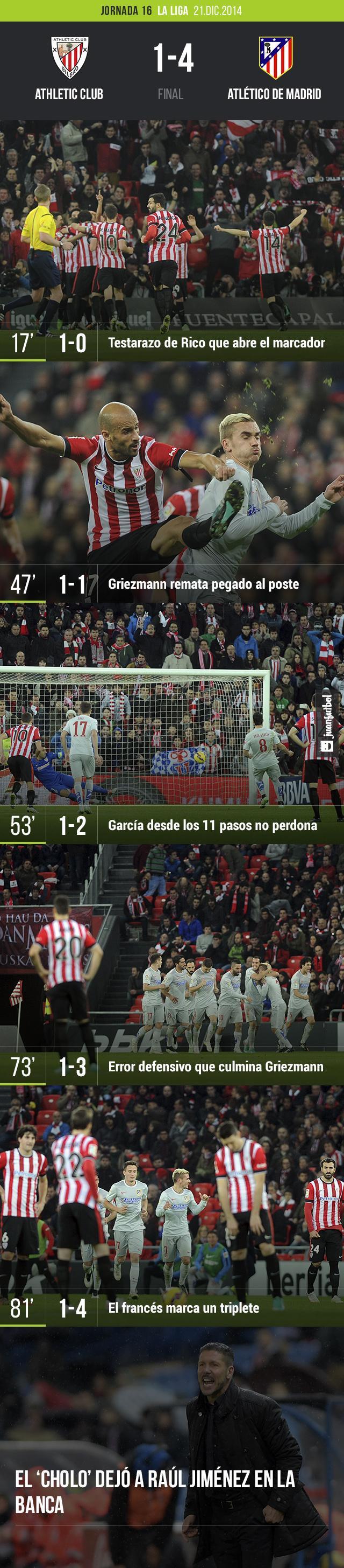 El Athletic de Bilbao pierde 1-4 frente al Atlético de Madrid en San Mamés. La noche se la llevó el francés, Antonie Griezmann con un triplete.