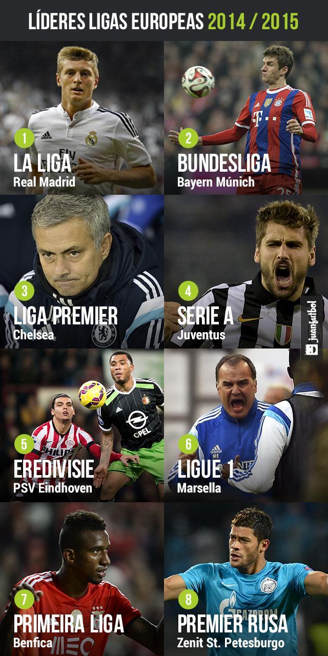 Líderes ligas europeas