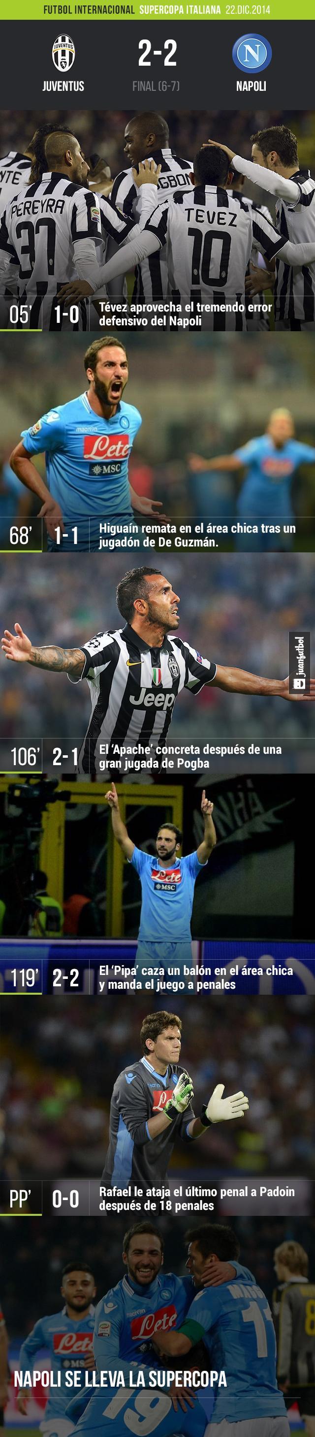 Napoli vence a la Juventus en penales después de empatar 2-2 en tiempos extras