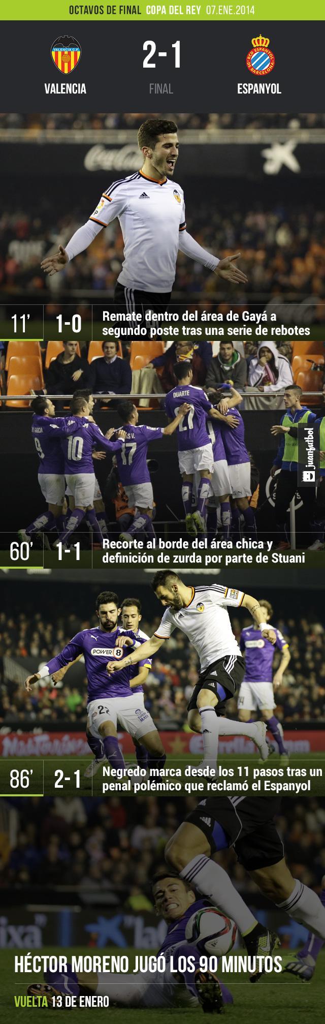 Valencia vence 2-1 al Espanyol con goles de Stuani y Negredo
