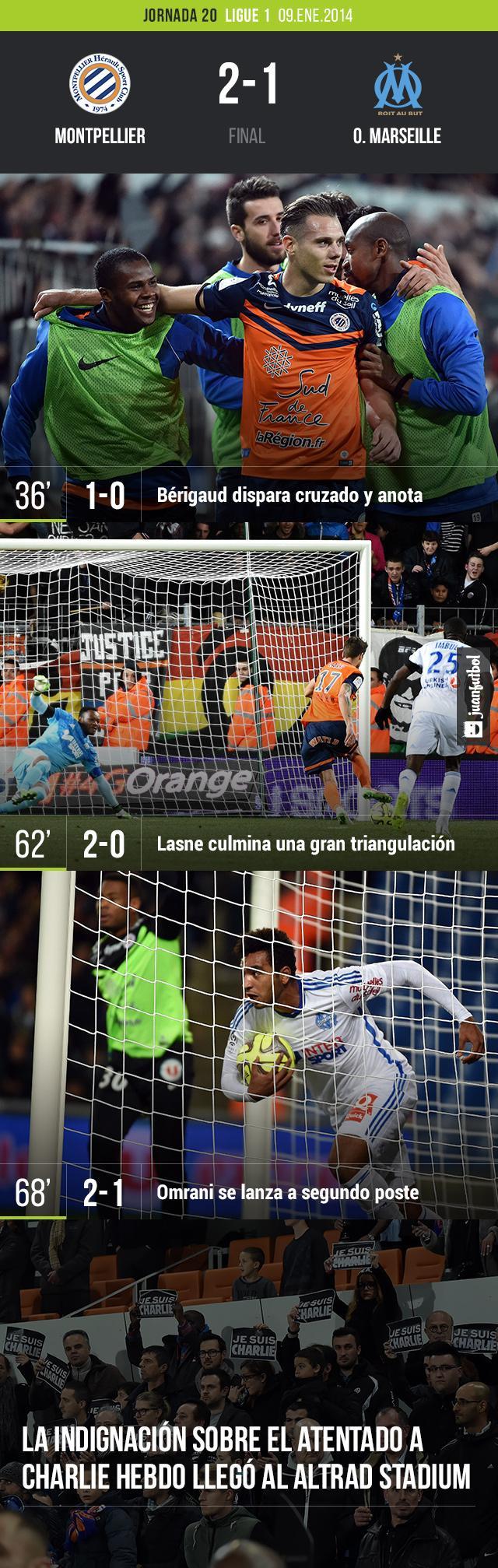 El Montpellier dio un golpe de autoridad en cas a al vencer 2-1 al Olympique de Marseille del 'Loco' Bielsa. Esta derrota le da una ventaja al PSG de acercarse al primer lugar.