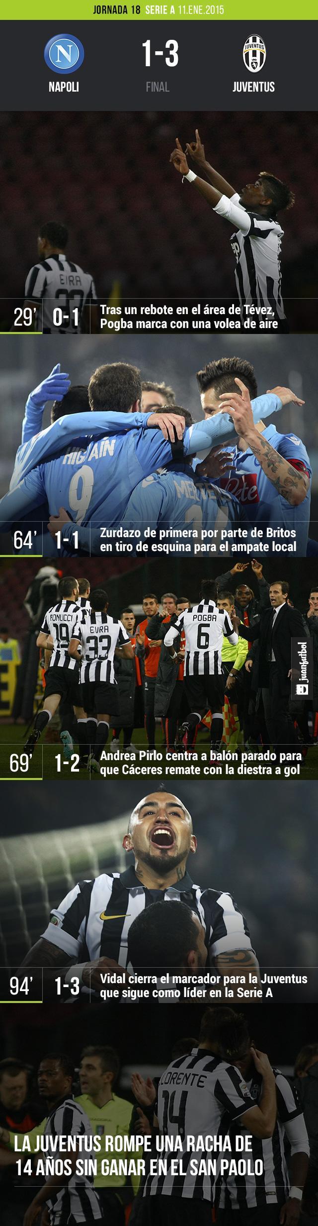 La Juventus vence a la Napoli 1-3 en el San Paolo con goles de Pogba, Cáceres y Vidal