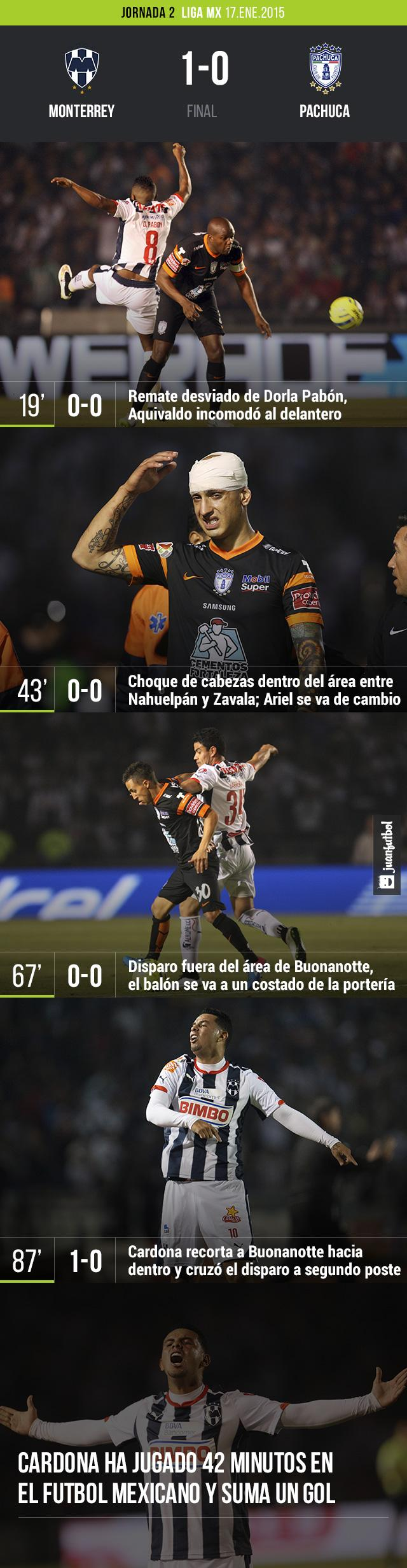 El Monterrey venció 1-0 al Pachuca con gol de Edwin Cardona