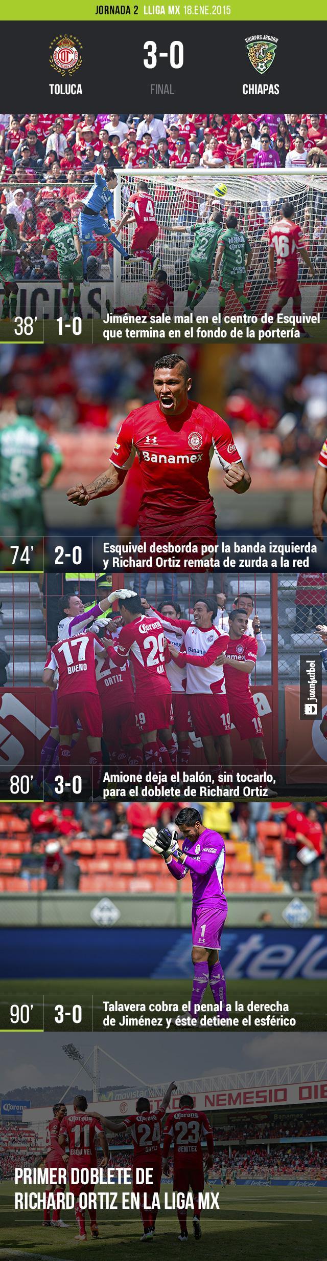 Toluca vence 3-0 a los Jaguares de Chiapas en el Nemesio Díez