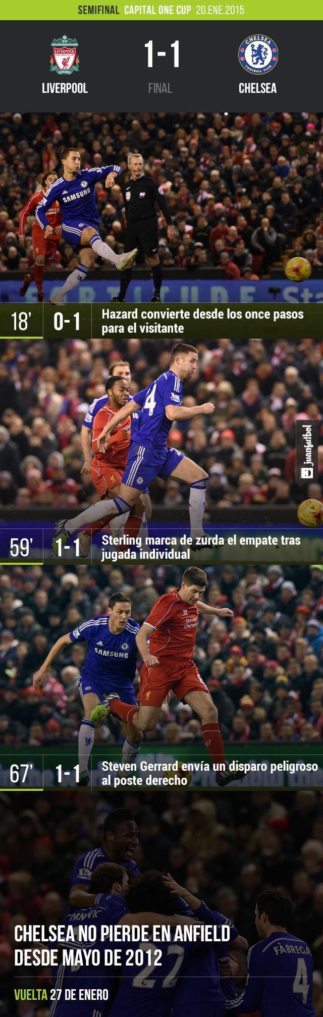 Liverpool dominó al Chelsea pero fue incapaz de reflejar su superioridad en el marcador y terminó empatando a un tanto