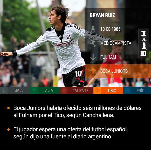 Boca Juniors quiere fichar a Bryan Ruiz, ofrecería seis millones de dólares al Fulham