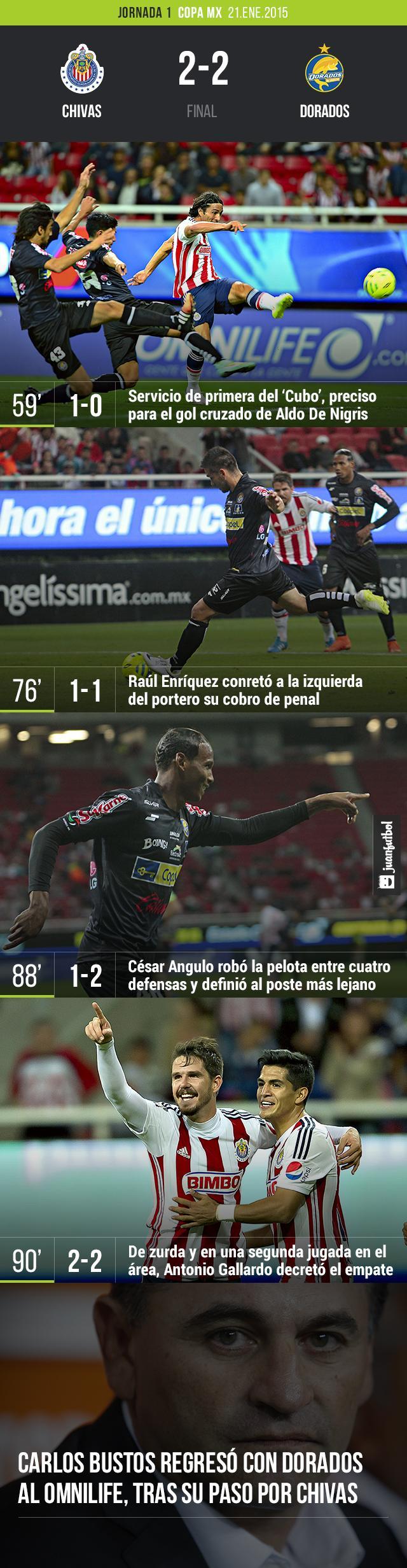 Chivas vs. Dorados