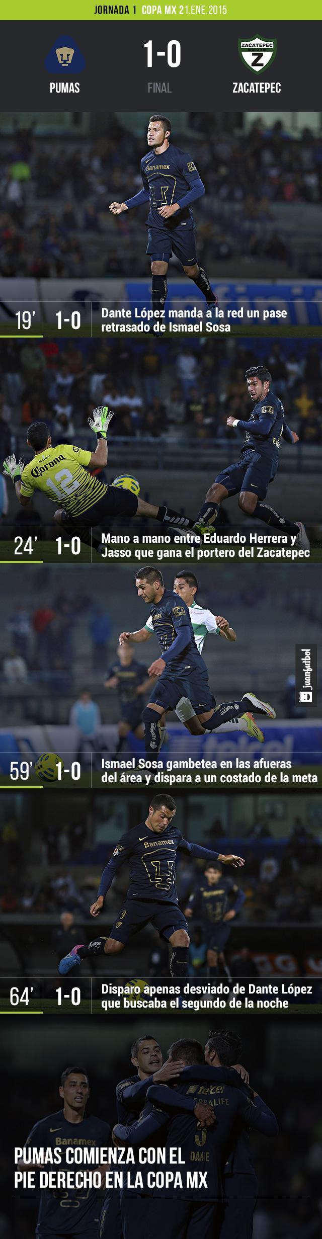 Pumas ganó en la Copa Mx 1-0 al Zacatepec con gol de Dante López