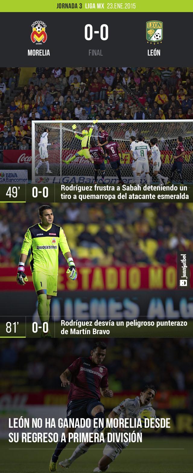 Morelia se salvó de perder frente al León gracias a una soberbia actuación de Felipe Rodríguez