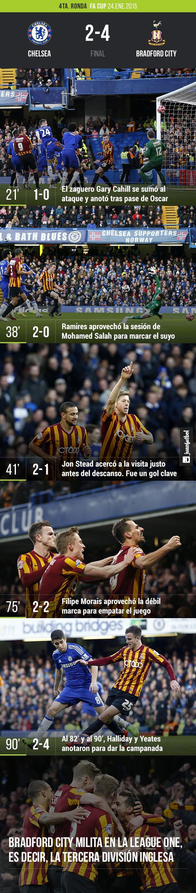 Chelsea vs. Bradford City