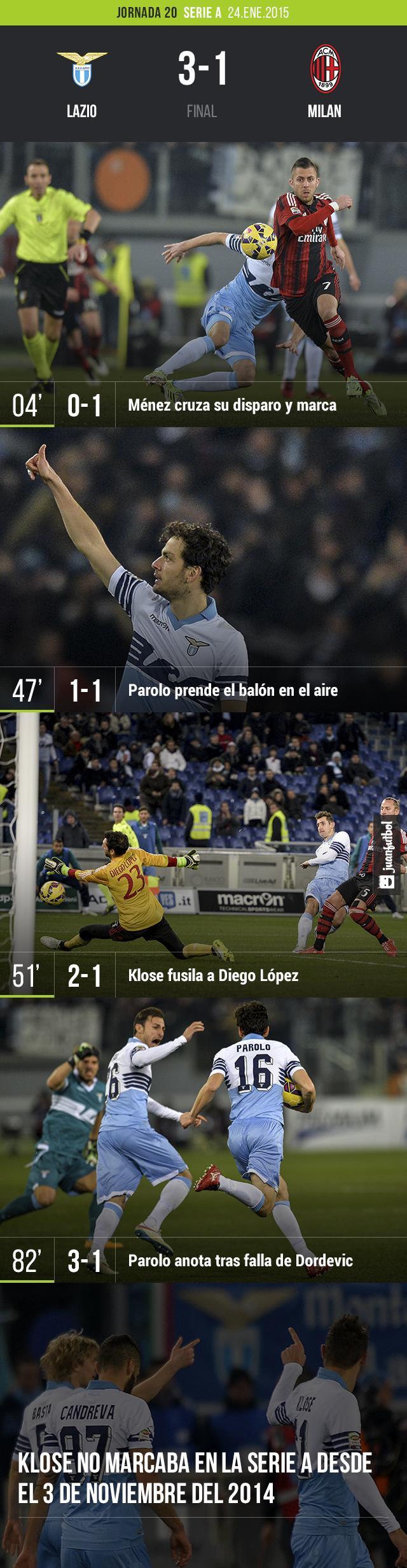 La Lazio venció 3-1 al Milan después de empezar perdiendo con gol de Ménez. Klose encabezó la revuelta y puso un pase para gol, además de contribuir con un tanto.