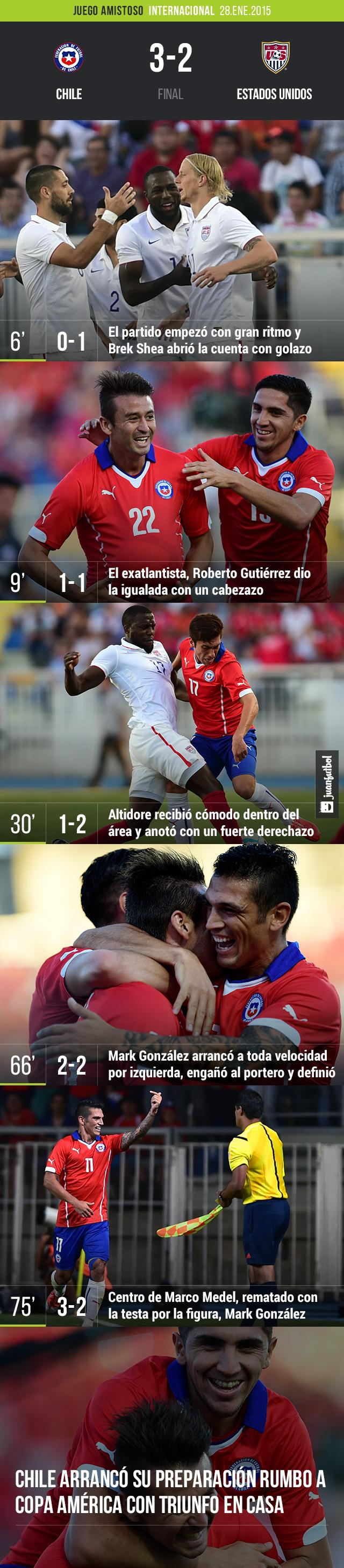 Chile vs. Estados Unidos
