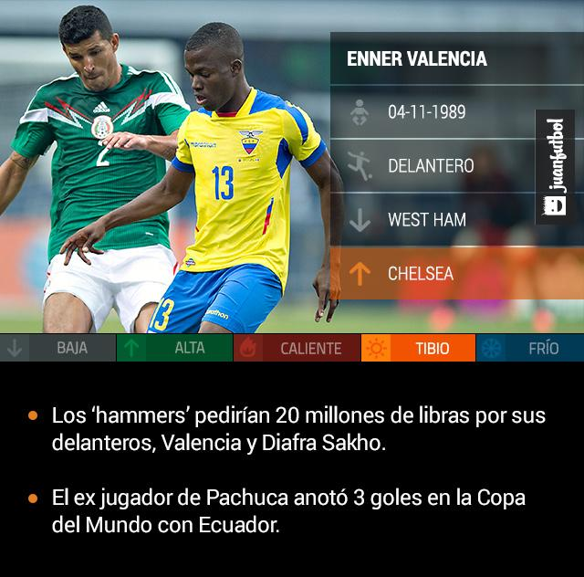 Enner Valencia podría llegar al Chelsea.