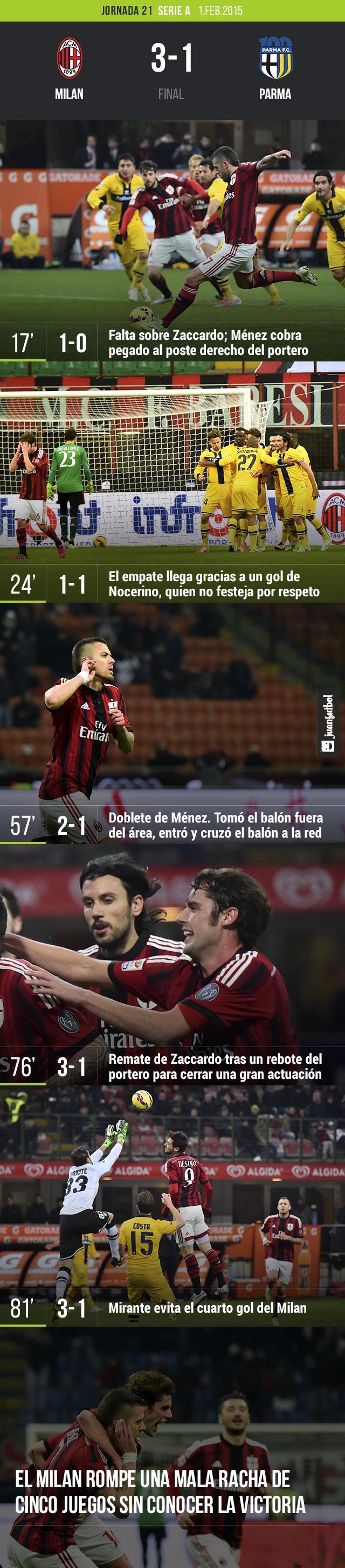El Milan le gana 3-1 al Parma con goles de Ménez y uno de Zaccardo