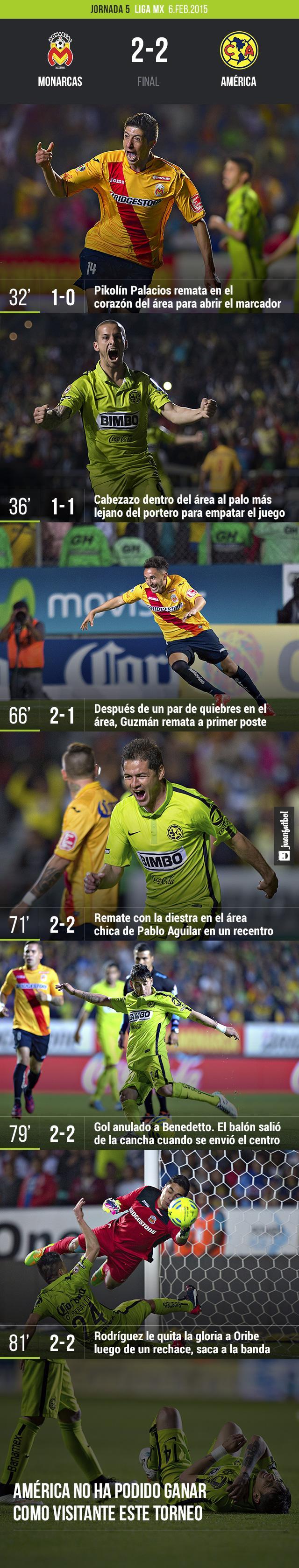 Monarcas Morelia empata 2-2 con el América