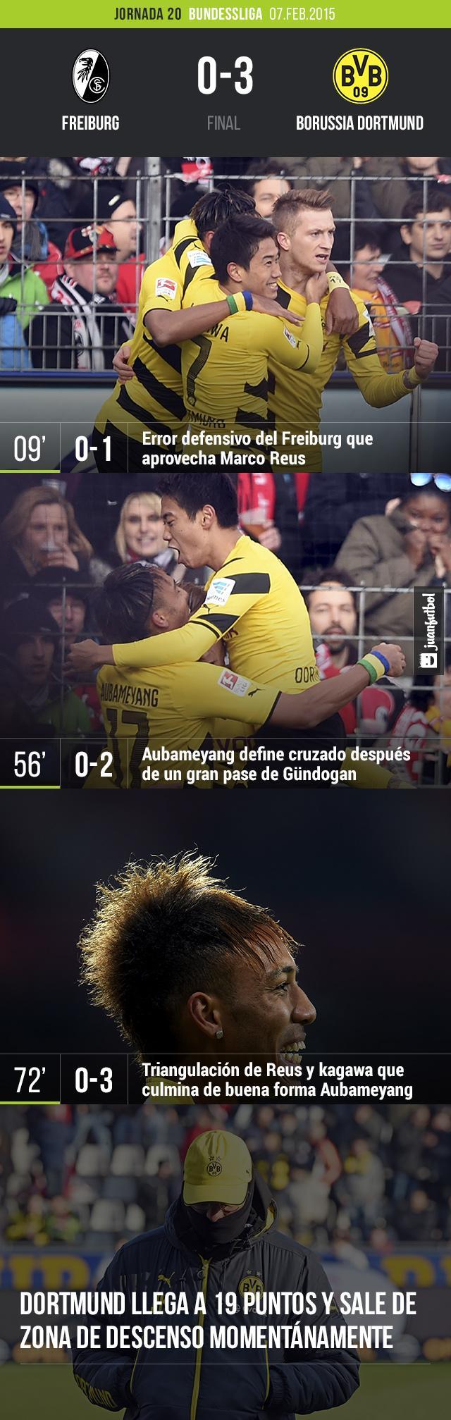 El Freiburg pierde en casa 0-3 frente al Borussia Dortmund, quien se coloca en el lugar 15 de la tabla general con 19 puntos momentáneamente. Los dirigidos por Klopp deberán esperar el cierre de la jornada