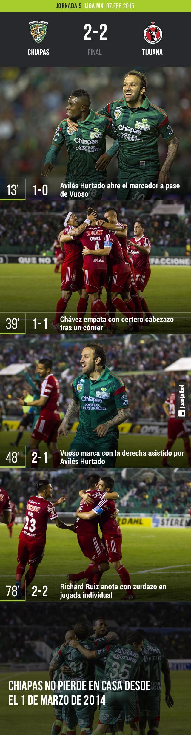 Tijuana rescató un punto de Chiapas gracias a un gol de Richard Ruiz