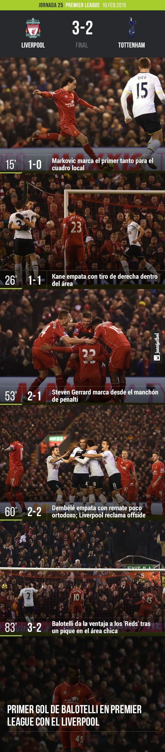 Liverpool venció a Tottenham en un partido apretado que fue definido gracias a un tanto de Mario Balotelli