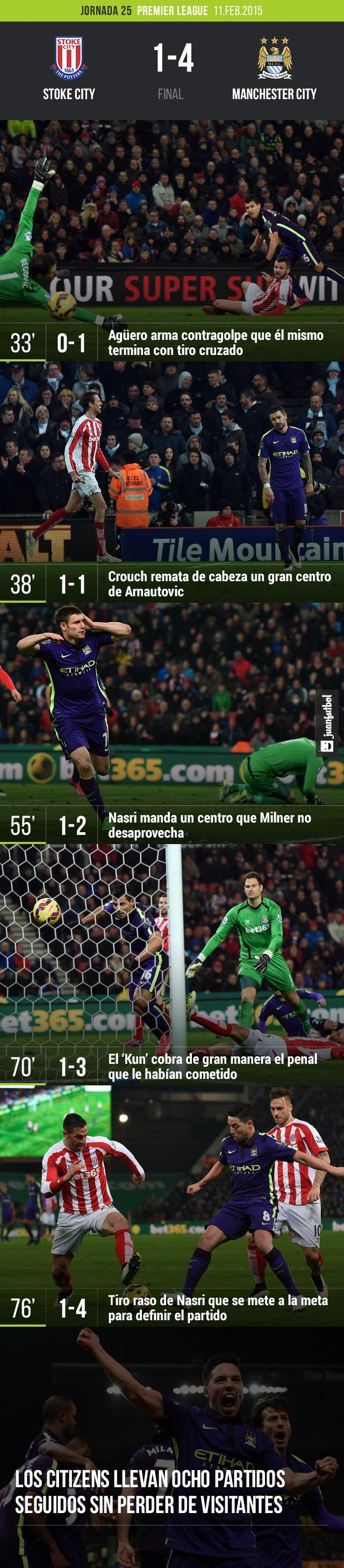 Manchester City derrotó 4-1 a Stoke con dos goles del 'Kun' Agüero