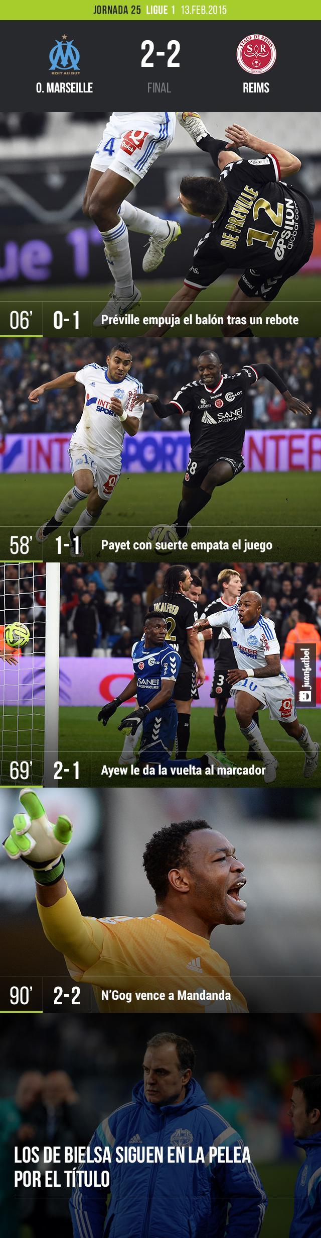 El Marseilla empata 2-2 con Reimns en la jornada 25 de la Ligue 1. Los de Bielsa se quedan con el segundo puesto detrás de Lyon, y están a la espera de lo que haga el PSG para mantener el puesto.