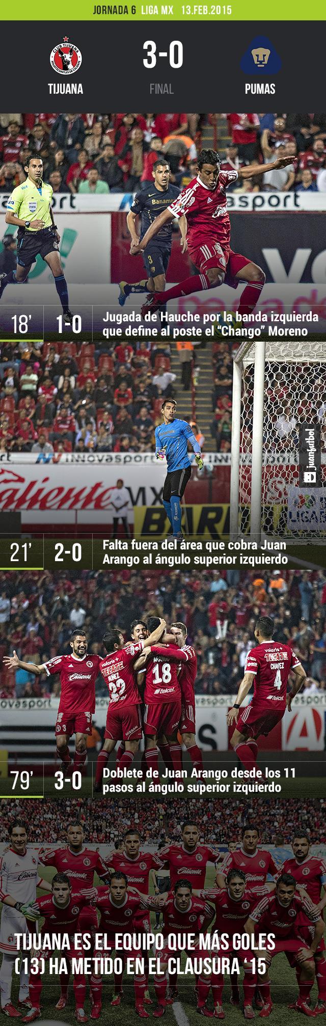 Pumas cayó en Tijuana 3-0 con goles de Moreno y Juan Arango