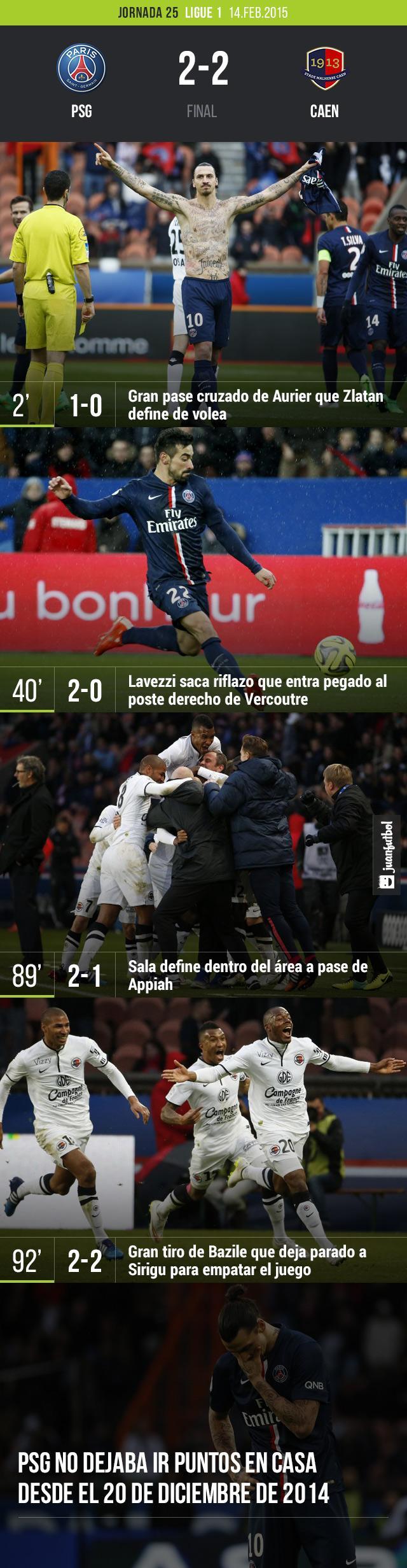 PSG empató 2-2 con Caen en la Ligue 1 con goles de Zlatan y Lavezzi
