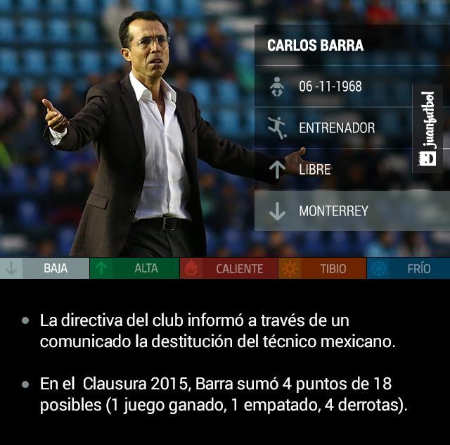 La directiva de Monterrey anunció este domingo la destitución de Carlos Barra. A través de un comunicado de prensa, cuerpo técnico y entrenador quedado desligados al club rayado