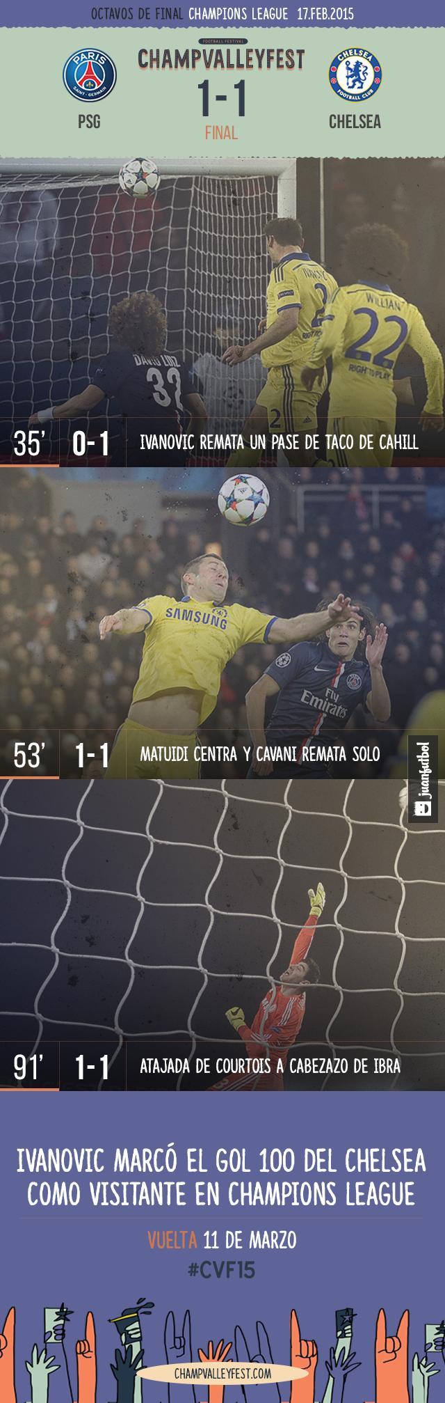 PSG 1-1 Chelsea