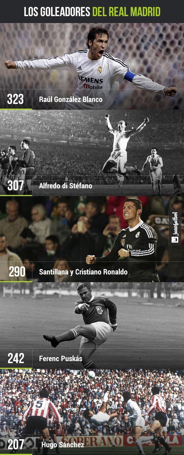 Los goleadores del Real Madrid