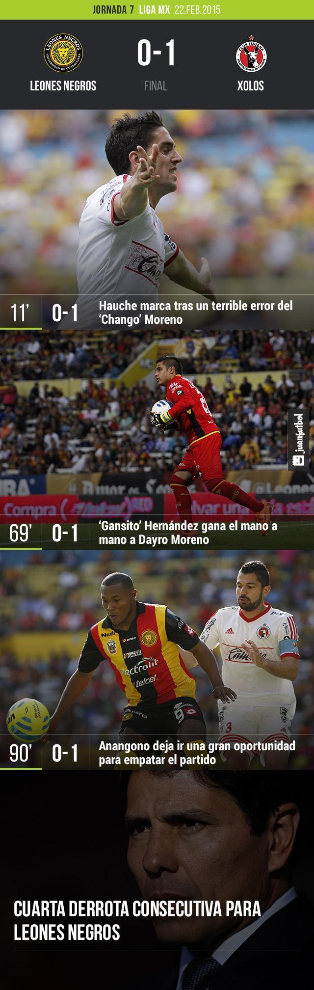 Leones negros cae 0-1 con Xolos en la jornada 7 de la Liga MX. Alfonso Sosa suma cuatro derrotas consecutivas al frente de la U de G.
