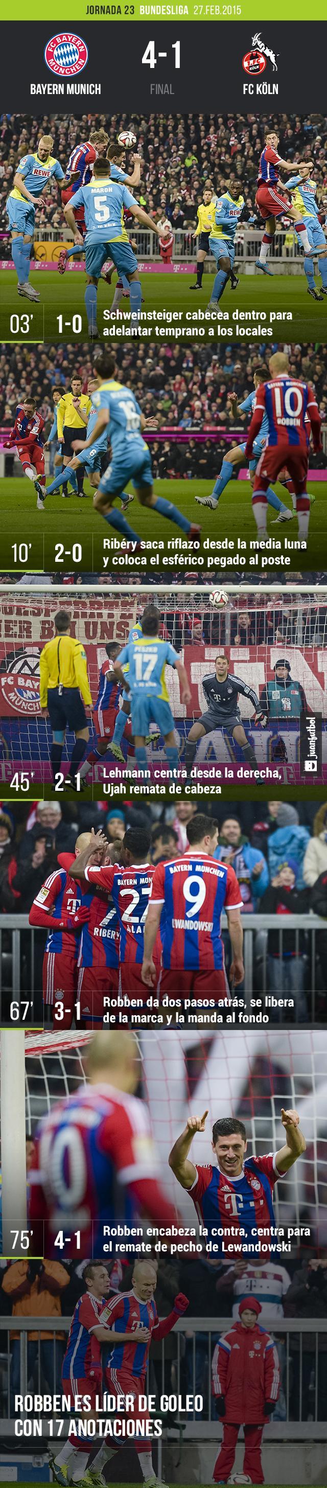 Bayern Munich vence 4-1 al Koln en la jornada 26 de la Bundesliga