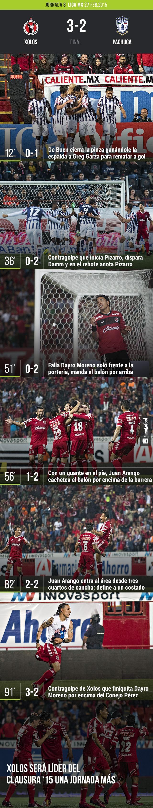 Tijuana 3-2 Pachuca
