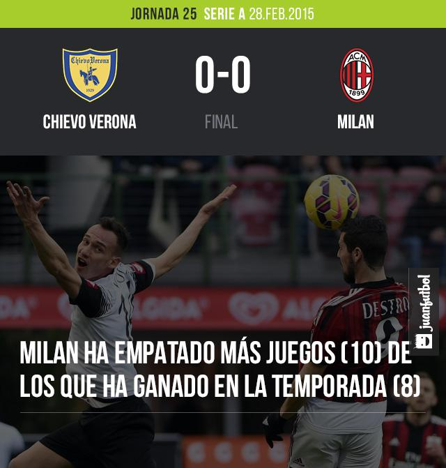 Milan empató 0-0 con Chievo Verona en la Serie A