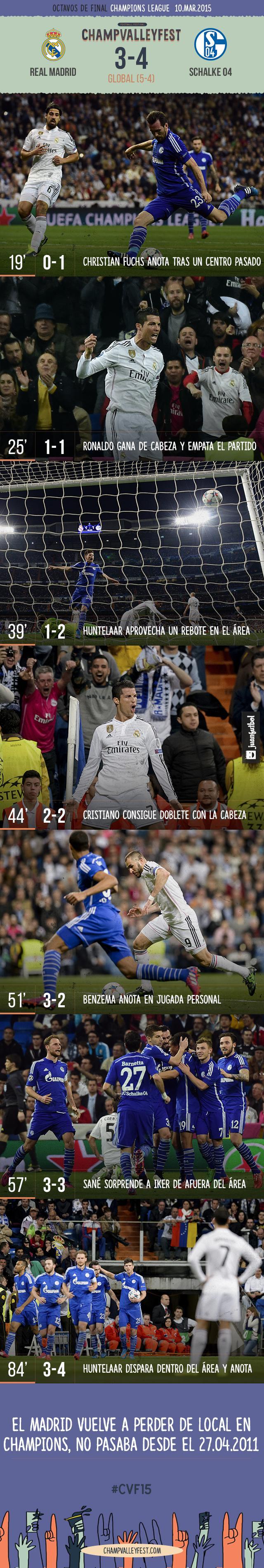 El Madrid cae en el Bernabéu 3-4 con el Schalke pero avanza a los cuartos de final de la Champions League.