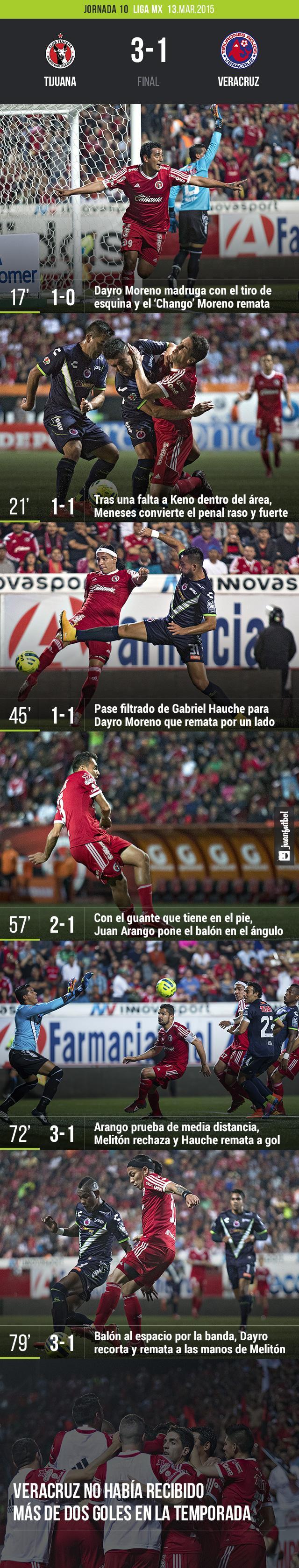Xolos 3-1 Veracruz