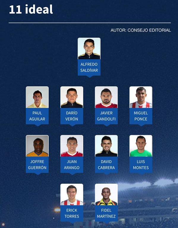 El once ideal de la Liga MX en su jornada 10.