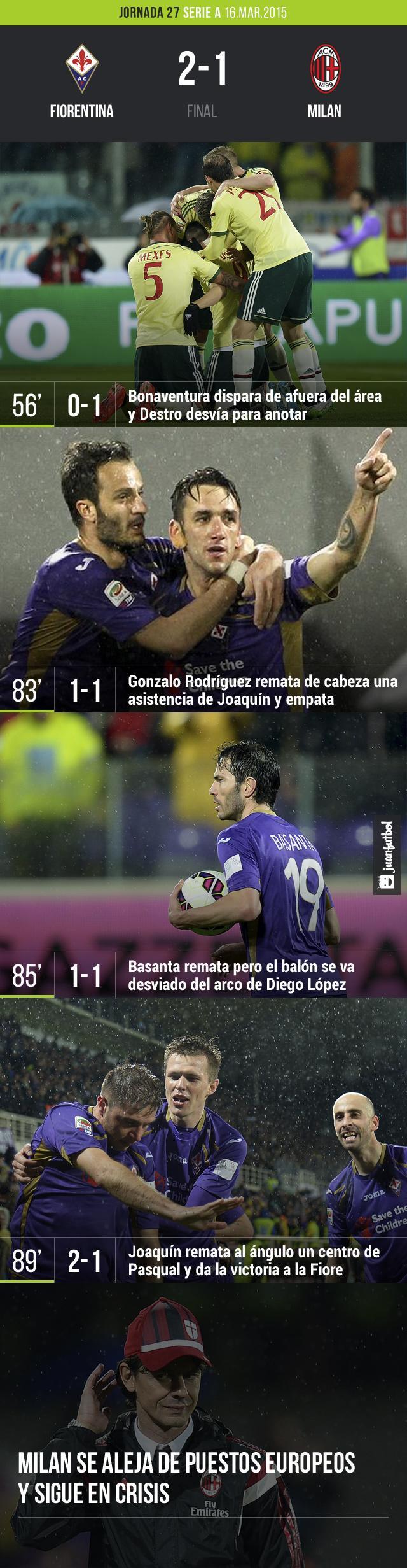 Fiorentina vence en casa al Milan en los últimos minutos por 2-1.