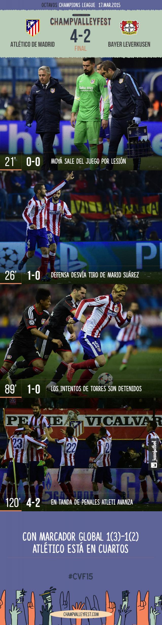Atlético de Madrid derrota en penales a Bayer Leverkusen para calsificarse a cuartos de Champions