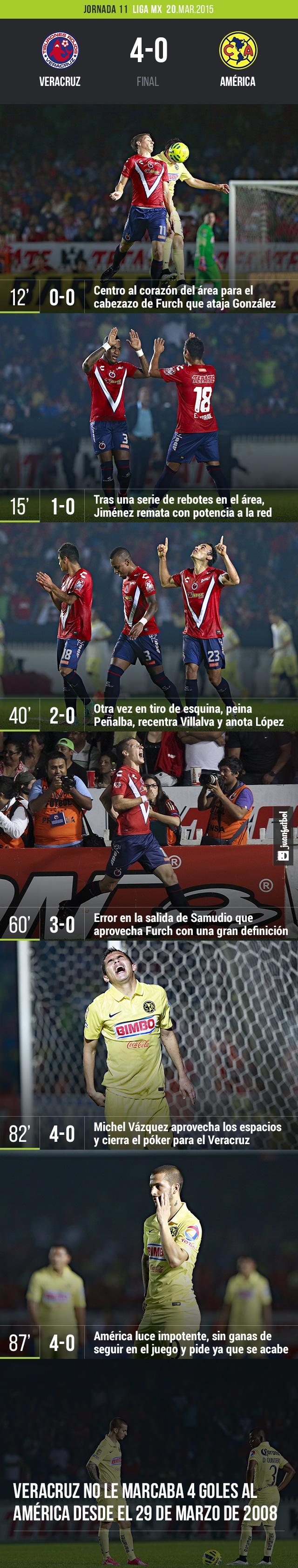 Veracruz 4-0 América