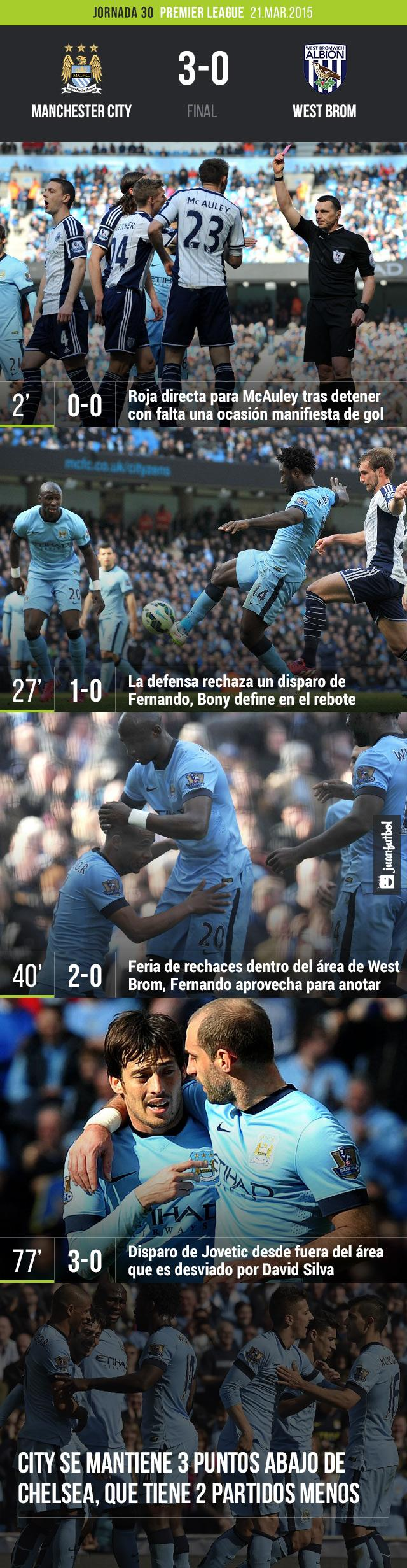 Manchester City derrotó 3-0 a West Brom con goles de Bony, Fernando y David Silva