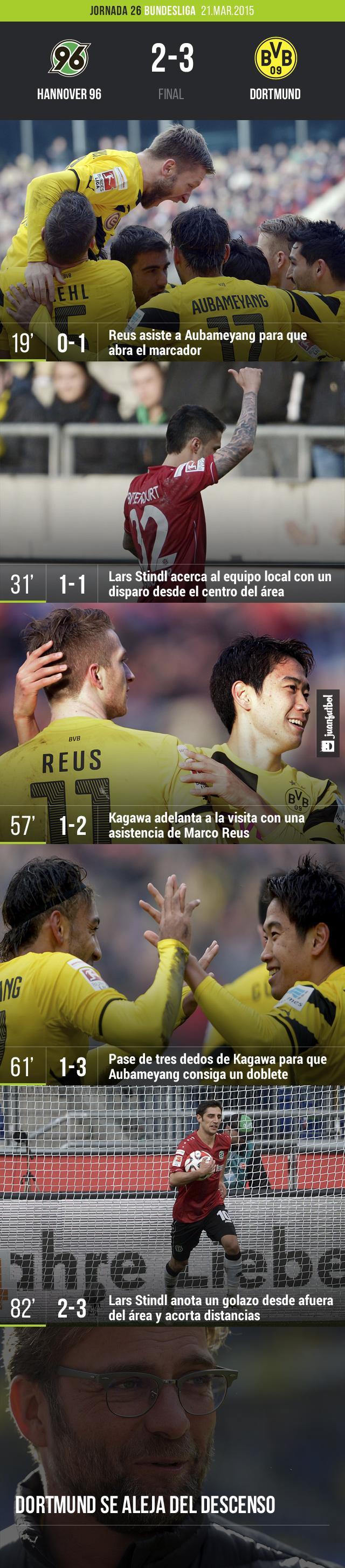 Dortmund gana el su visita a Hannover por 3-2 con goles de Aubameyang (2) y Kagawa.