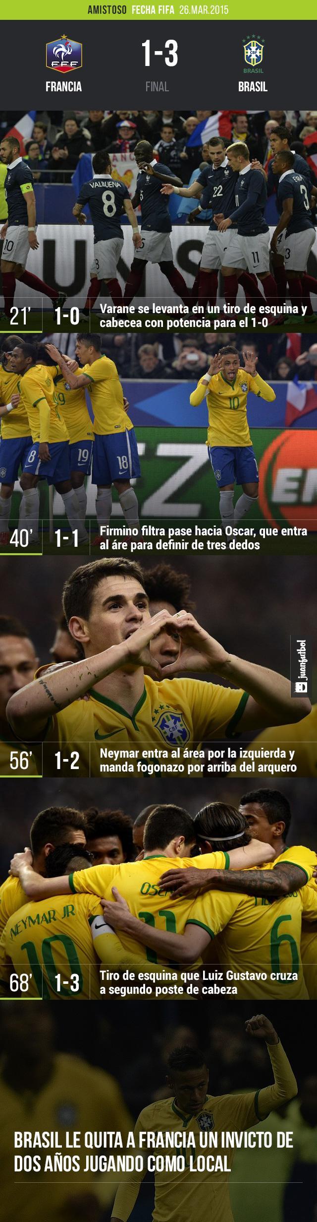 Brasil derrota 3-1 a Francia con goles de Neymar, Oscar y Luiz Gustavo