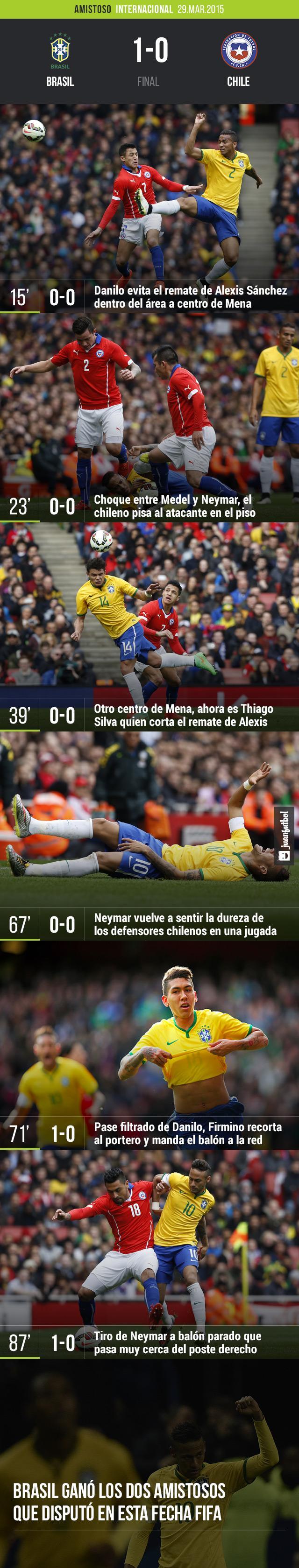 Brasil 1-0 Chile