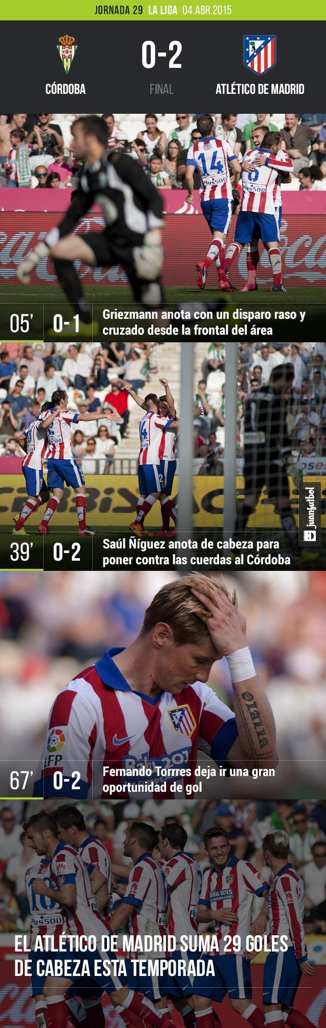 Atlético de Madrid venció a Córdoba.