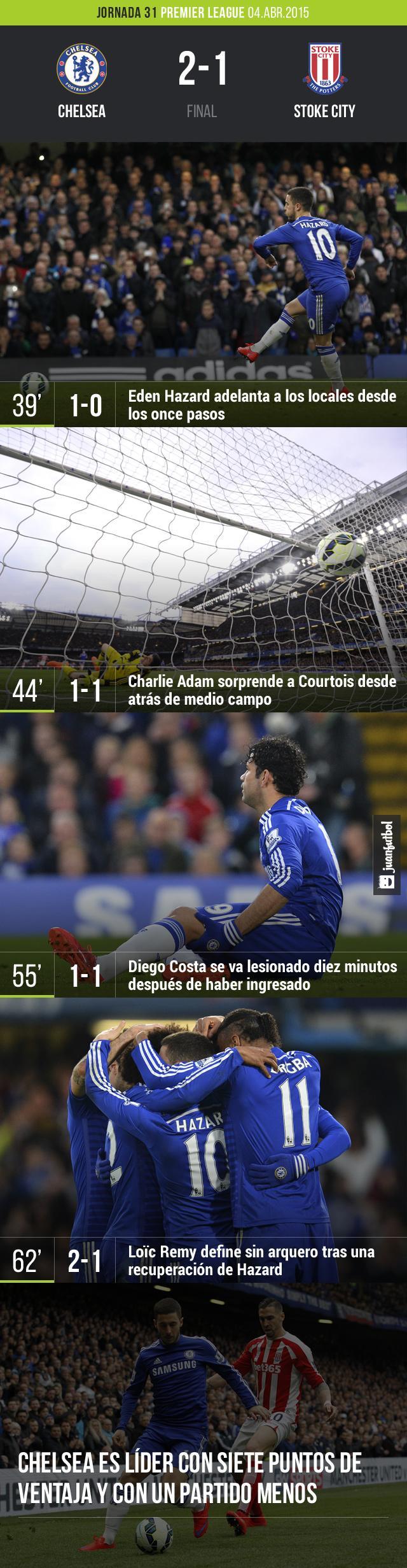 Chelsea venció al Stoke City de la Premier League en la jornada 31 por 2-1 con goles de Hazard y Remy. El descuento fue obra de Adams quien sorprendió a Courtois desde atrás de media cancha.